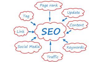 zoekmachine optimalisatie webwinkels